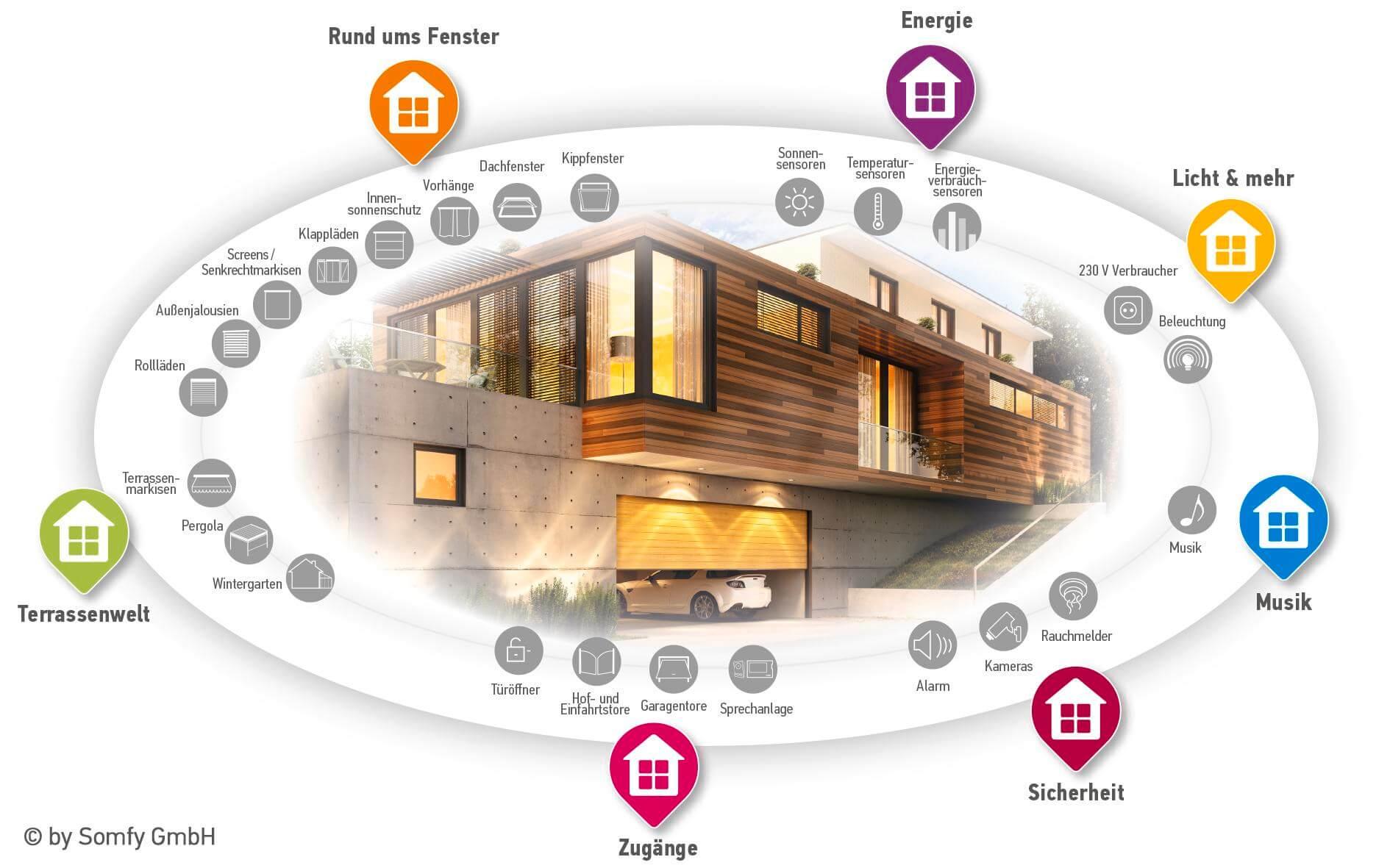 Somfy_Smart_Home